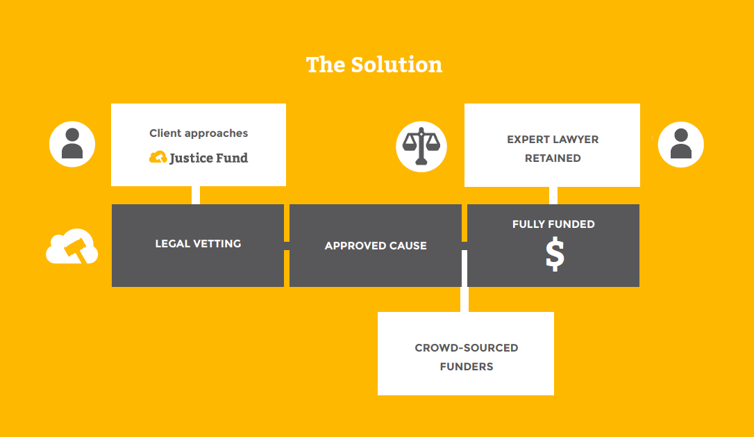 Justice Fund's process solution at Startup Weekend Wellington, May 2016