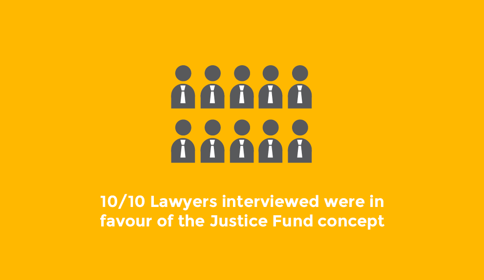 10/10 Laywers supported the Justice Fund concept